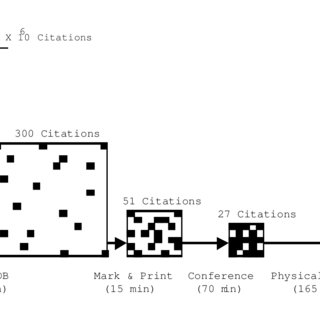 (PDF) Information Foraging