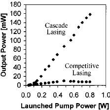Partial energy-level scheme of erbium illustrating the