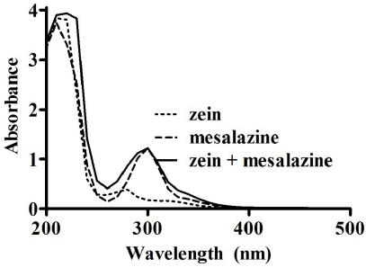 UV absorbance spectra (200–500 nm) of zein (0.5 mg/mL