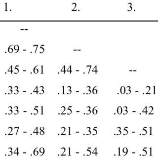 (PDF) Assessing Academic Self-Regulated Learning