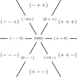 The covectors of the faces of the hyperplane arrangement