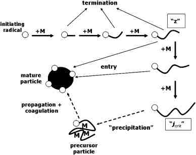 Emulsion polymerization: State of the art in kinetics and