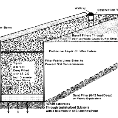 French Drain Design Diagram Illuminated Rocker Switch Wiring Infiltration Trench Related Keywords - Long Tail ...