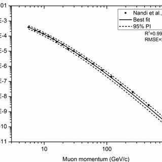 Muon differential intensity for different zenith angles. A