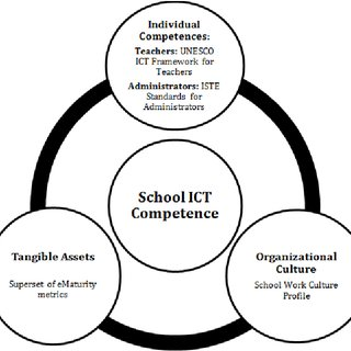 (PDF) From Teachers' to Schools' ICT Competence Profiles