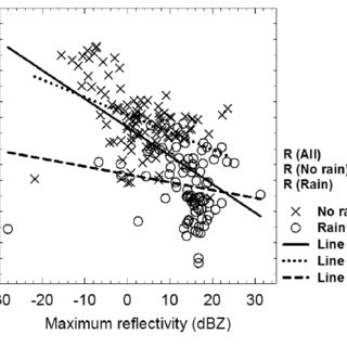 Time-height cross sections of reflectivity (dBZ) observed