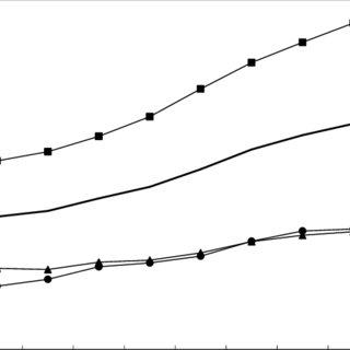 (PDF) Estimates of the Price Elasticity of New Housing