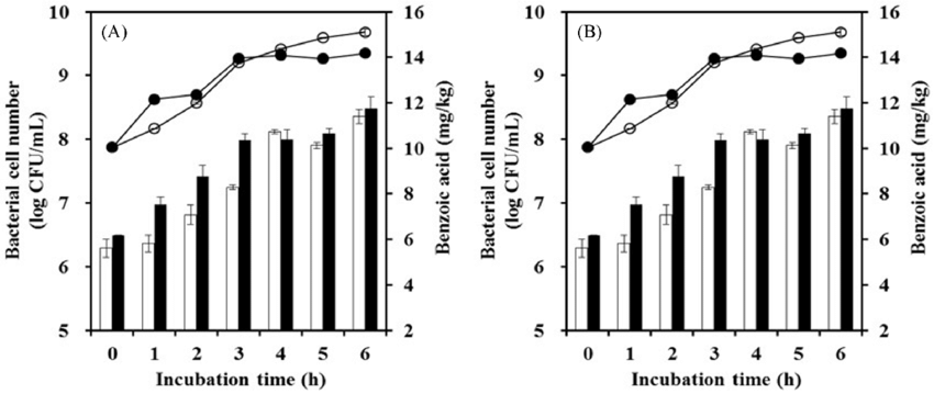 Effect of benzoic acid production with respect to