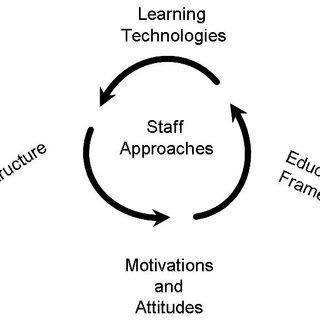Mindmap Summarising The Seven Principles of Good Practice