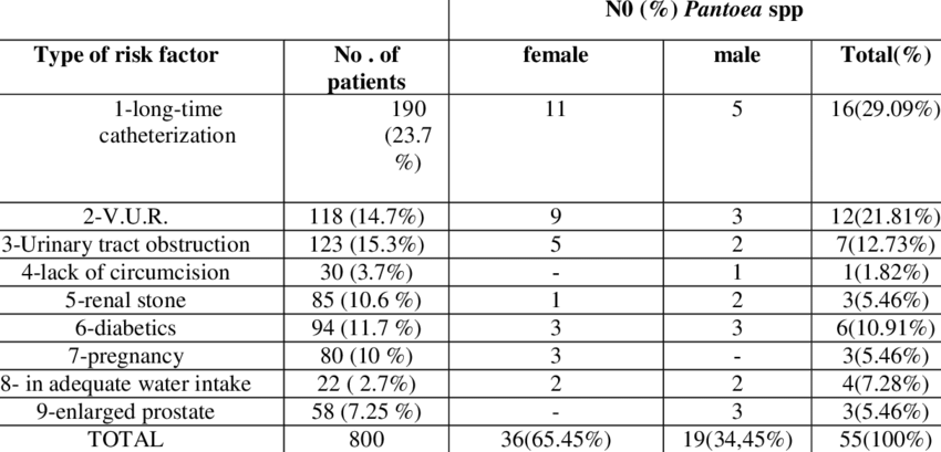 Distribution the recurrent UTI patients according to risk factors and... | Download Scientific Diagram
