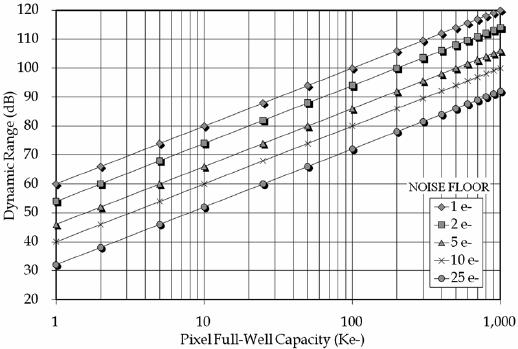 Pixel dynamic range versus full well capacity and noise