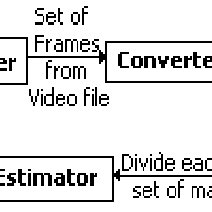 (PDF) Parallel Hardware Design for Motion Estimation