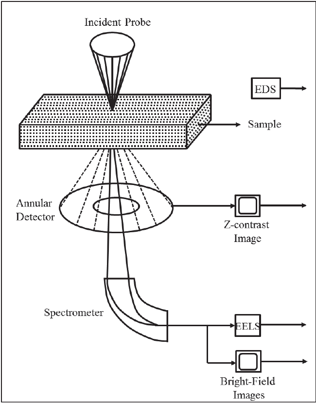 6. Schematic of Scanning Transmission Electron Microscopy