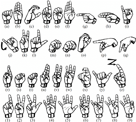 Real-time Sign Language Fingerspelling Recognition using