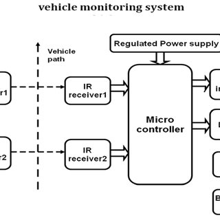 (PDF) Vehicle Monitoring System using PIC Microcontroller