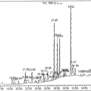 (PDF) Studies on cytotoxicity, phytotoxicity and volatile
