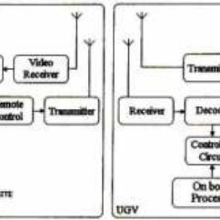 (PDF) Design of a Smart Unmanned Ground Vehicle for