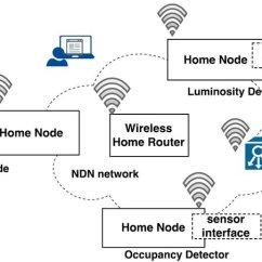 Lighting Architecture Diagram Hella Wiring Ndn Smart 48 Download Scientific