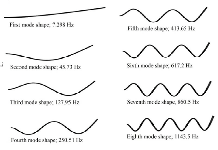 mode shapes and natural frequencies for cantilever beam