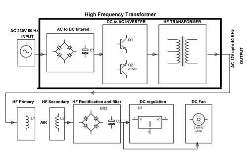 Block Diagram of the Wireless Power Transmission System