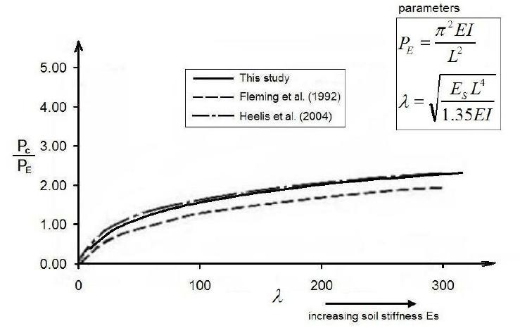 Buckling loads from Fleming et al. (1992) and Heelis et al
