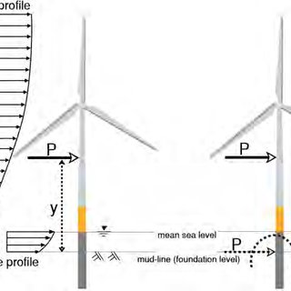 (PDF) Dynamic characteristics of offshore wind turbines on