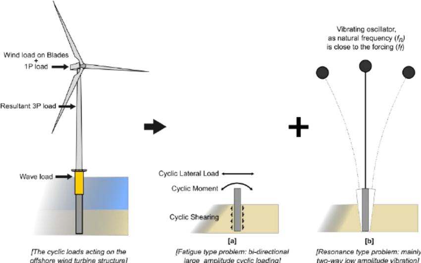 Wind Power Plant Diagram Diagram Of Wind To Hydrogen