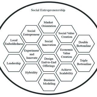 (PDF) Conceptualizing social entrepreneurship in the