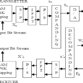 Block diagram of an OFDM system using companding transform