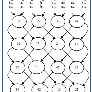 The standard 2-D mesh array for matrix multiplication