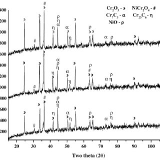 (PDF) High temperature cyclic oxidation and hot corrosion