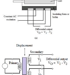lvdt wiring polarity designation diagram wiring diagram explainedlvdt rs232 wiring diagram wiring diagram third level lvdt [ 850 x 1271 Pixel ]