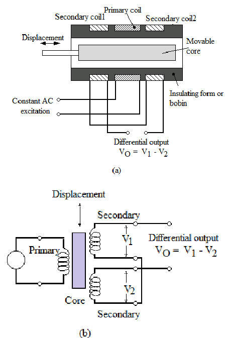 medium resolution of lvdt wiring polarity designation diagram wiring diagram explainedlvdt rs232 wiring diagram wiring diagram third level lvdt