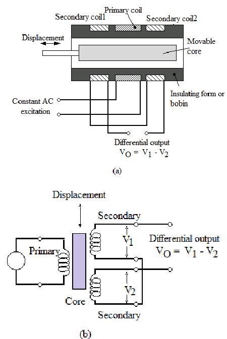 hight resolution of lvdt wiring polarity designation diagram wiring diagram explainedlvdt rs232 wiring diagram wiring diagram third level lvdt