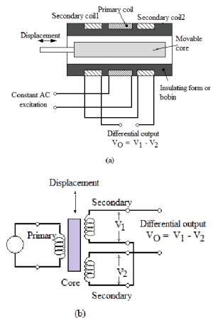 Schematic diagram of LVDT   Download Scientific Diagram