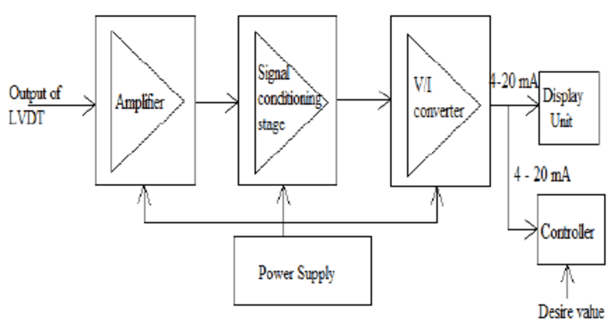 Variation of the output of LVDT with process pressure (P