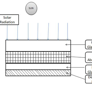 Schematic diagram of a solar cell glass-glass type PV