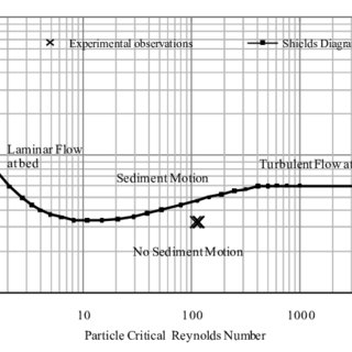 (PDF) Scour hole characteristics around a vertical pier