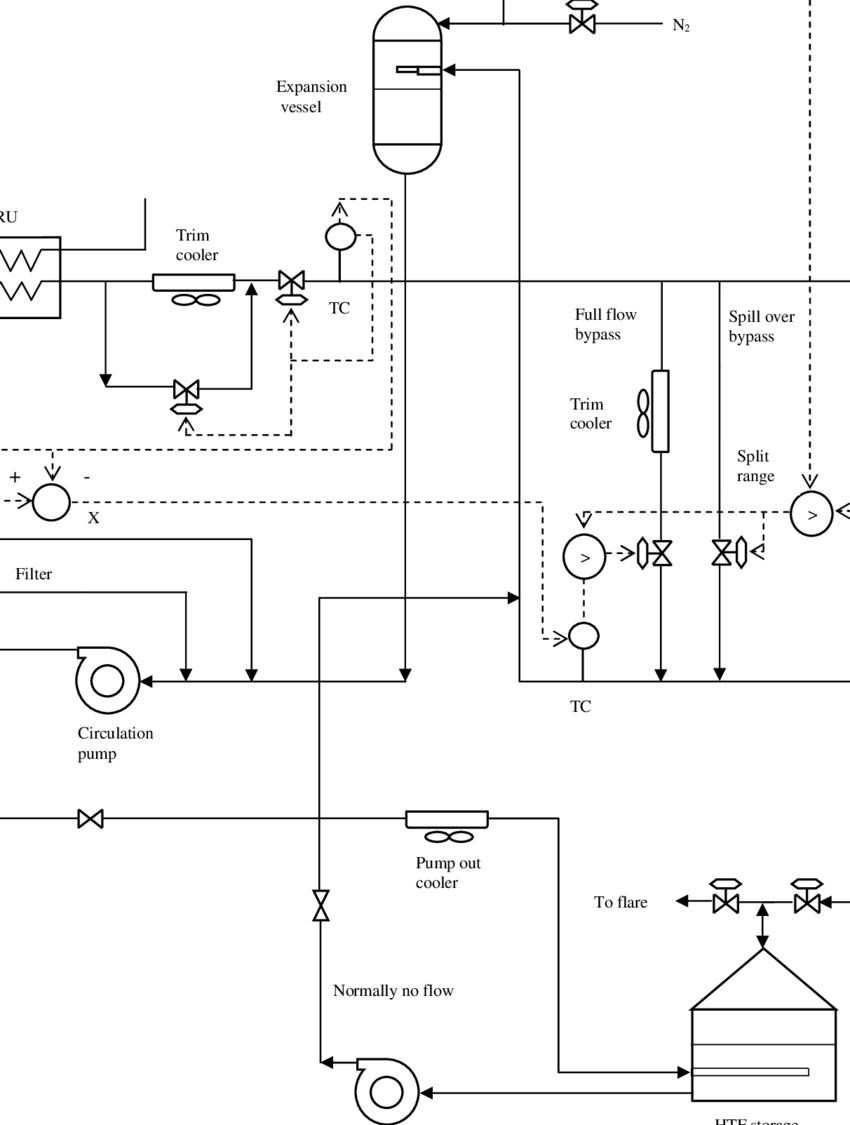 medium resolution of process flow diagram loop wiring diagram query closed loop process flow diagram of hot oil system