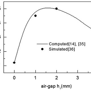 Schematic diagram of a coax-fed rectangular microstrip
