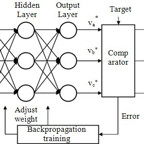 (PDF) Artificial neural network controller based