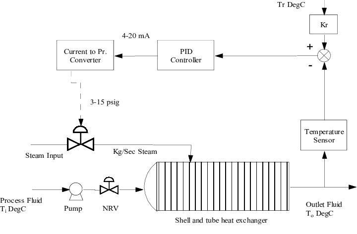 Shell and tube heat exchanger system control scheme