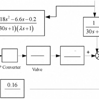 (PDF) Internal model based PID control of shell and tube