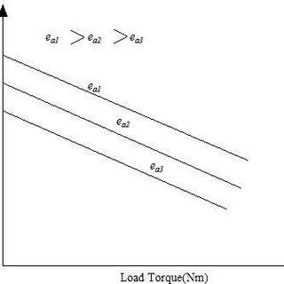 (PDF) Thyristor based speed control techniques of DC motor