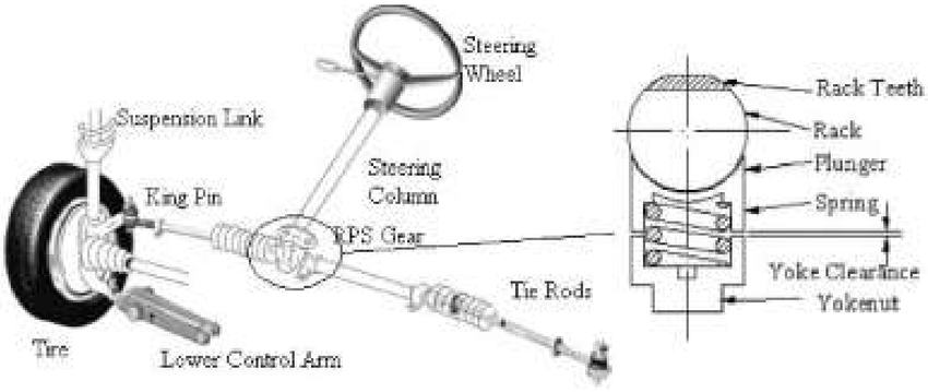 A typical Rack and Pinion Steering (RPS) System (a) Rack