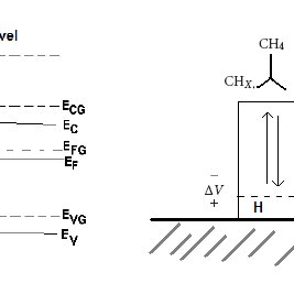 (a) Schematic band diagram of a typical metal