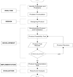 addie model for designing digital game based learning for arabic learning [ 850 x 967 Pixel ]