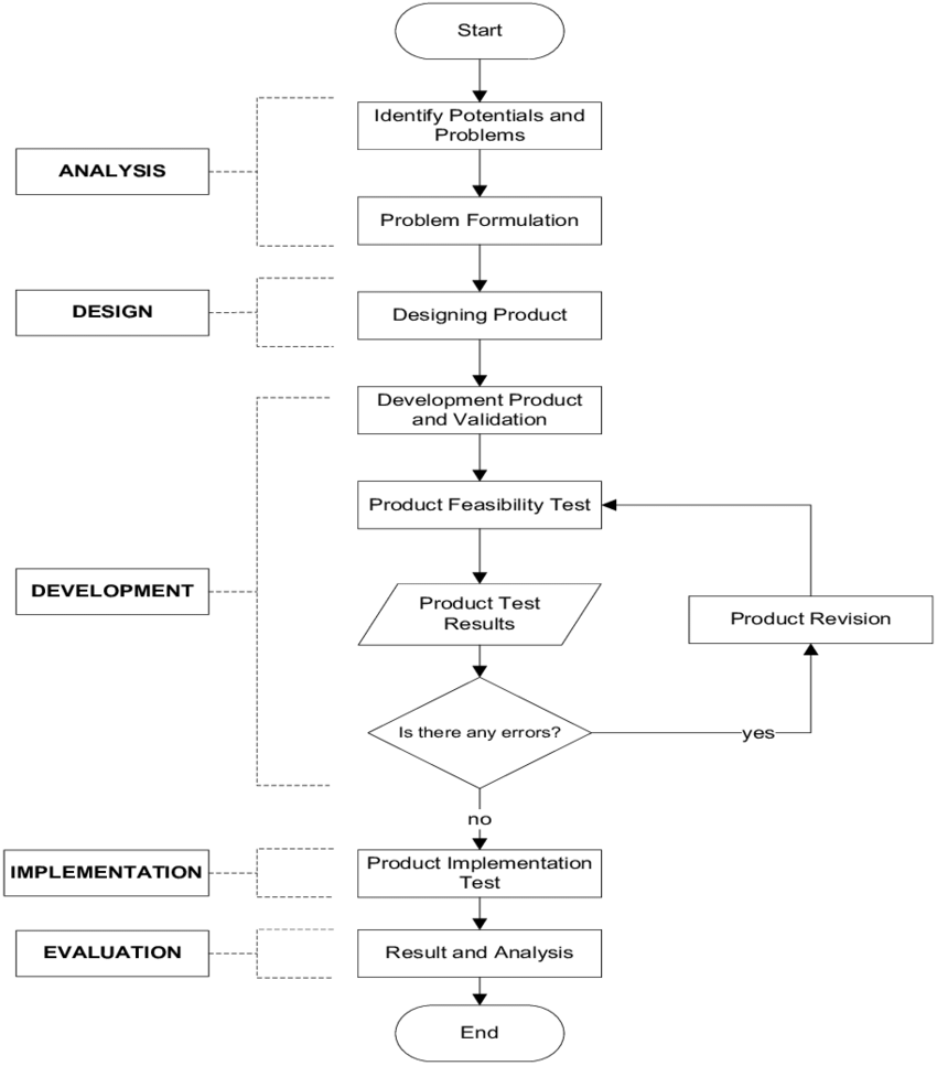 medium resolution of addie model for designing digital game based learning for arabic learning