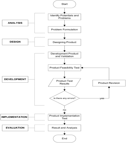 small resolution of addie model for designing digital game based learning for arabic learning