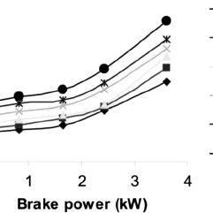 The variation of smoke opacity with brake power for diesel